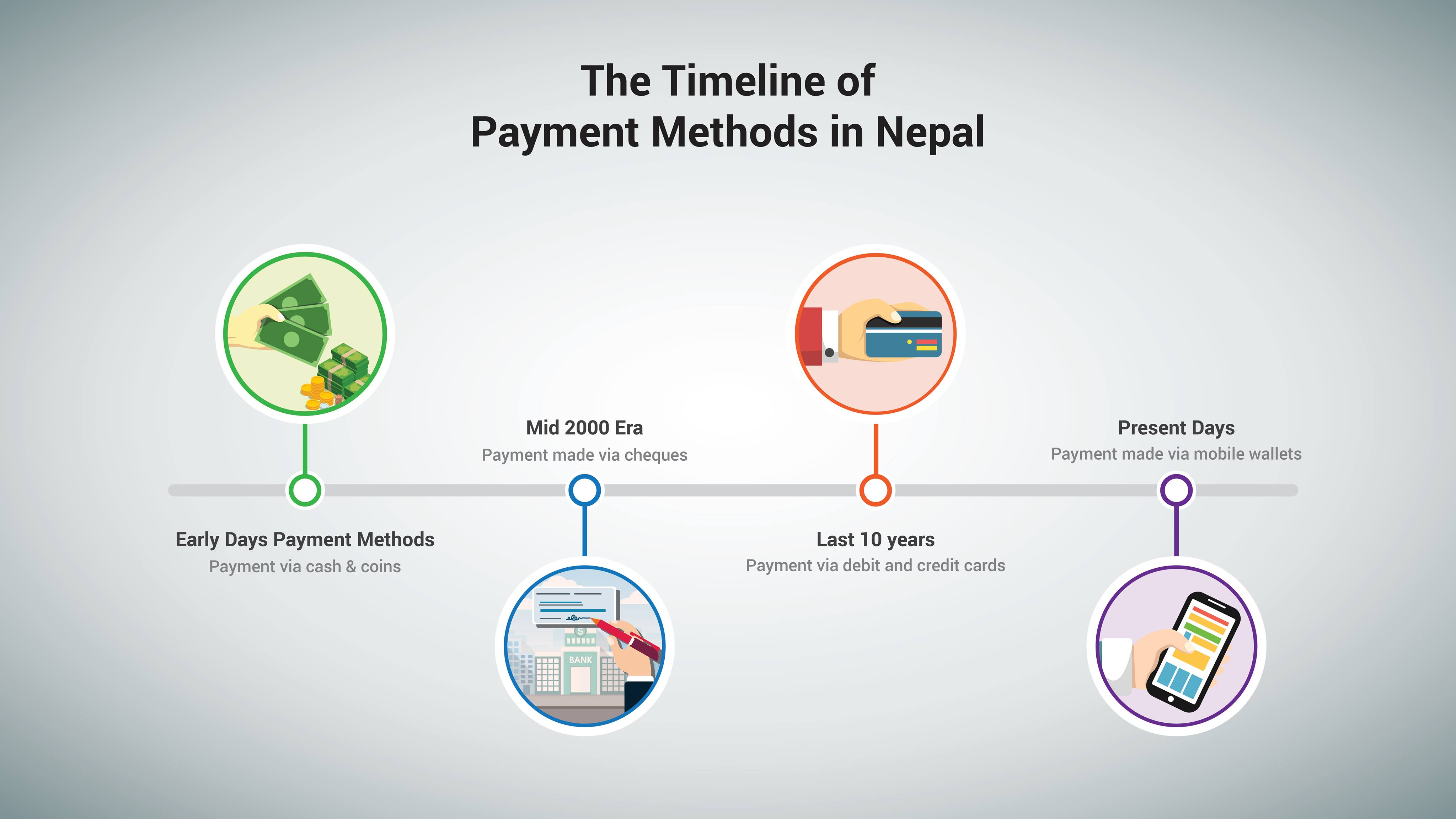 From Metallic Coins to Online Payments: A Brief History of Banking in Nepal