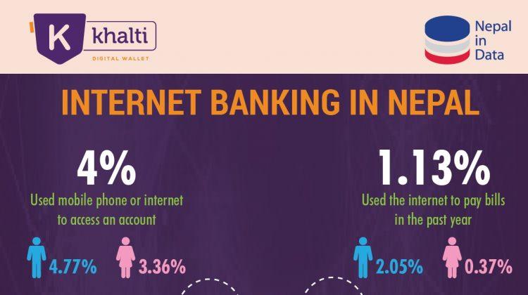 Internet Banking in Nepal_Khalti Digital Wallet