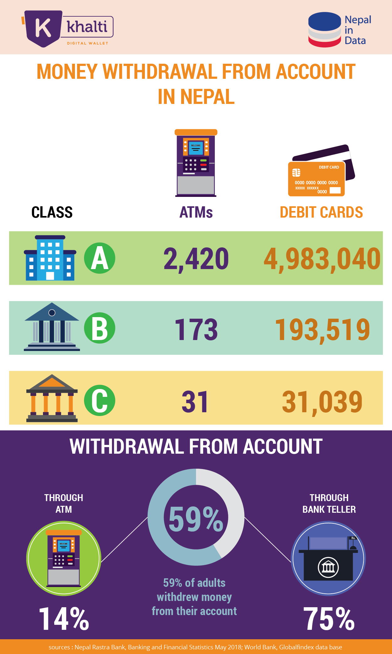 The infographics shows the status of money withdrawal from account in Nepal