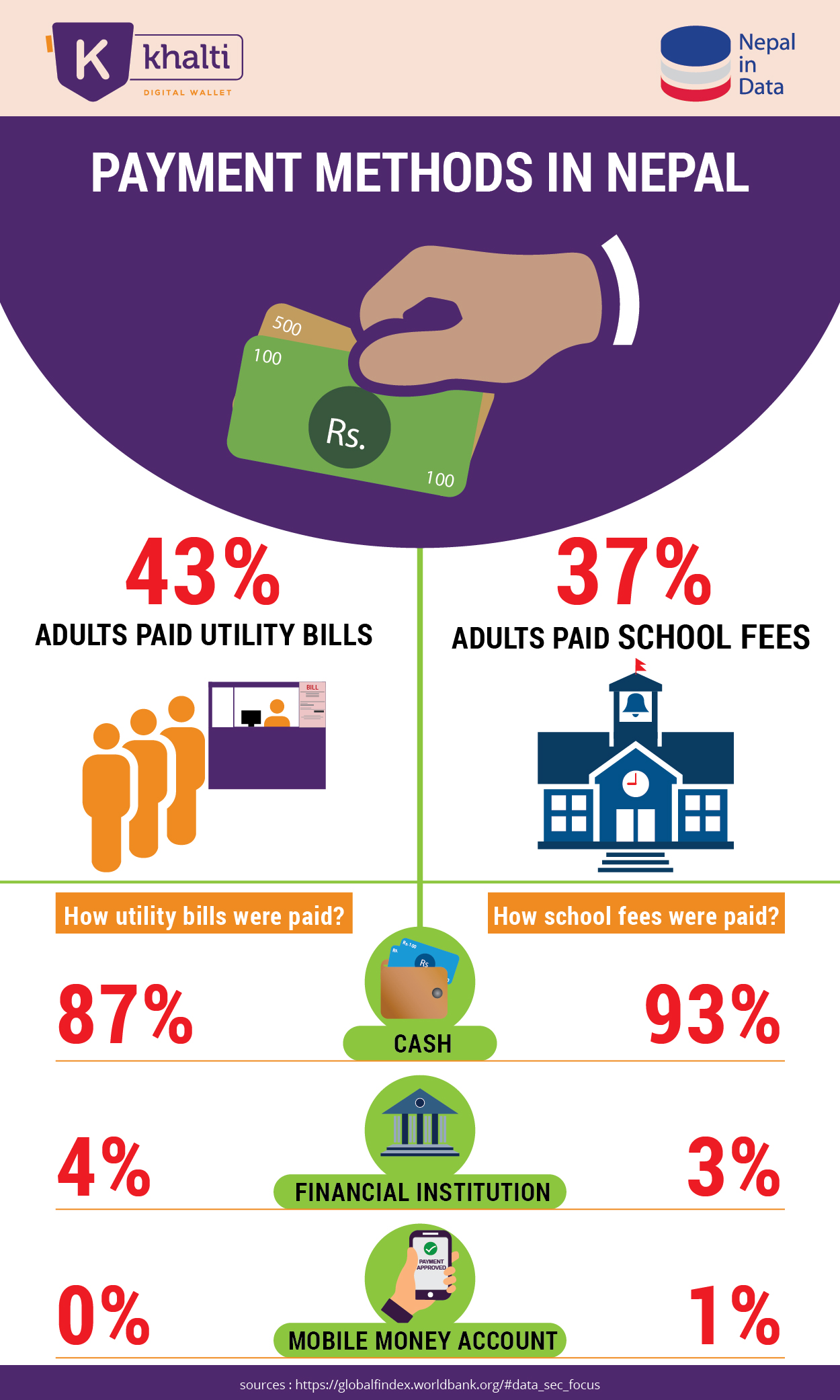 Infographics on Payment methods in Nepal
