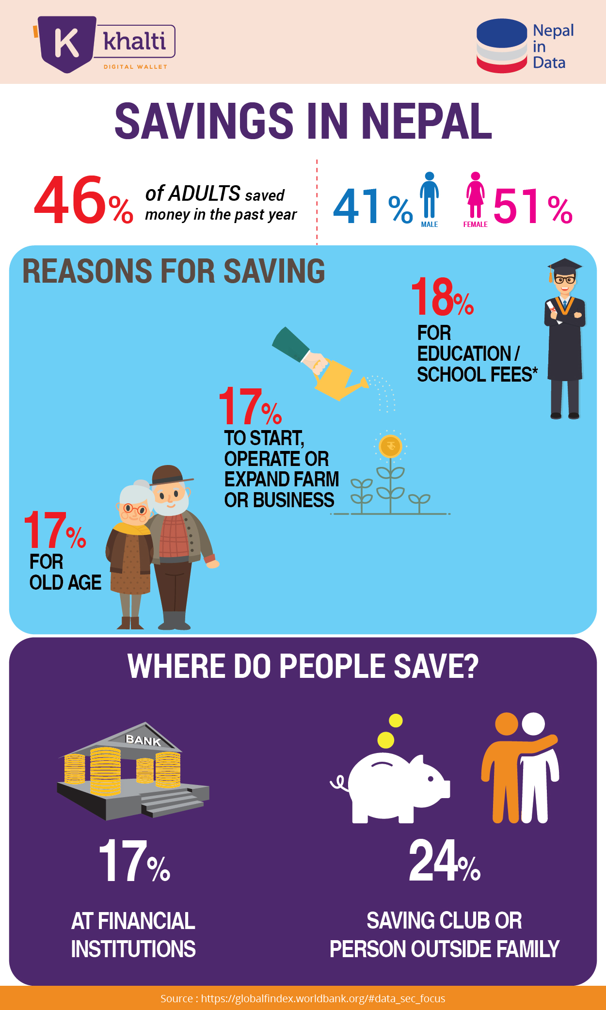 Savings in Nepal