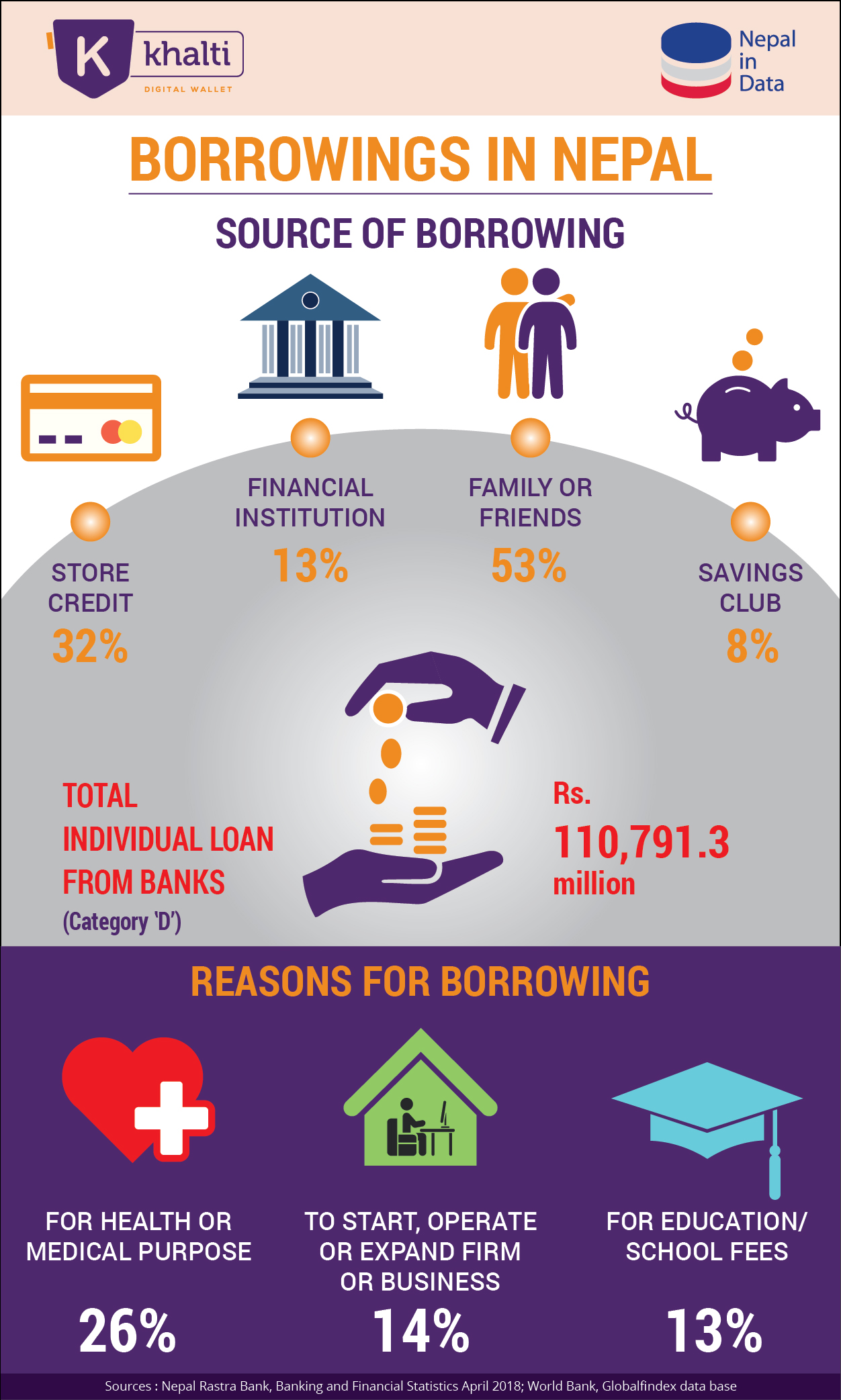 Infographics on borrowings in Nepal