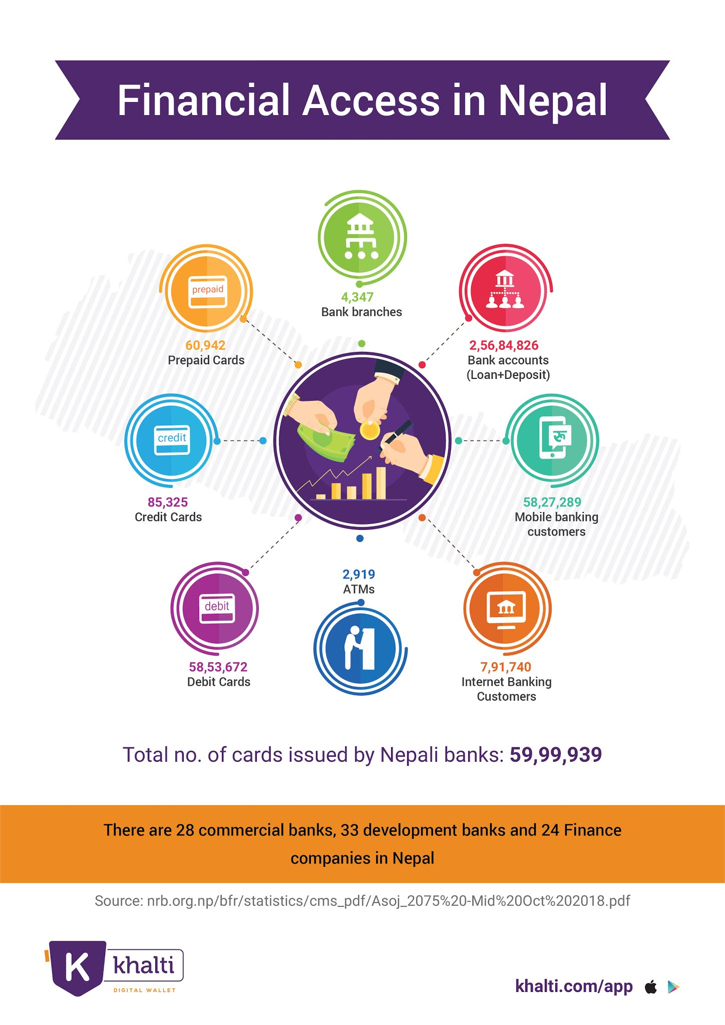 Infographics on the present status of mobile banking in Nepal, and Financial Access in the country