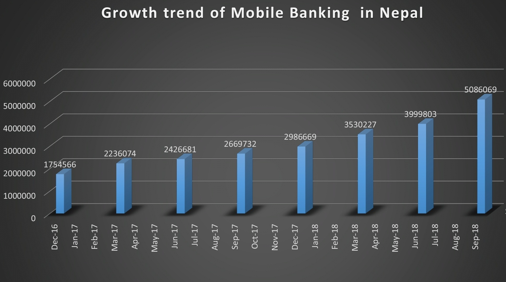 Growth trend of Mobile Banking in Nepal