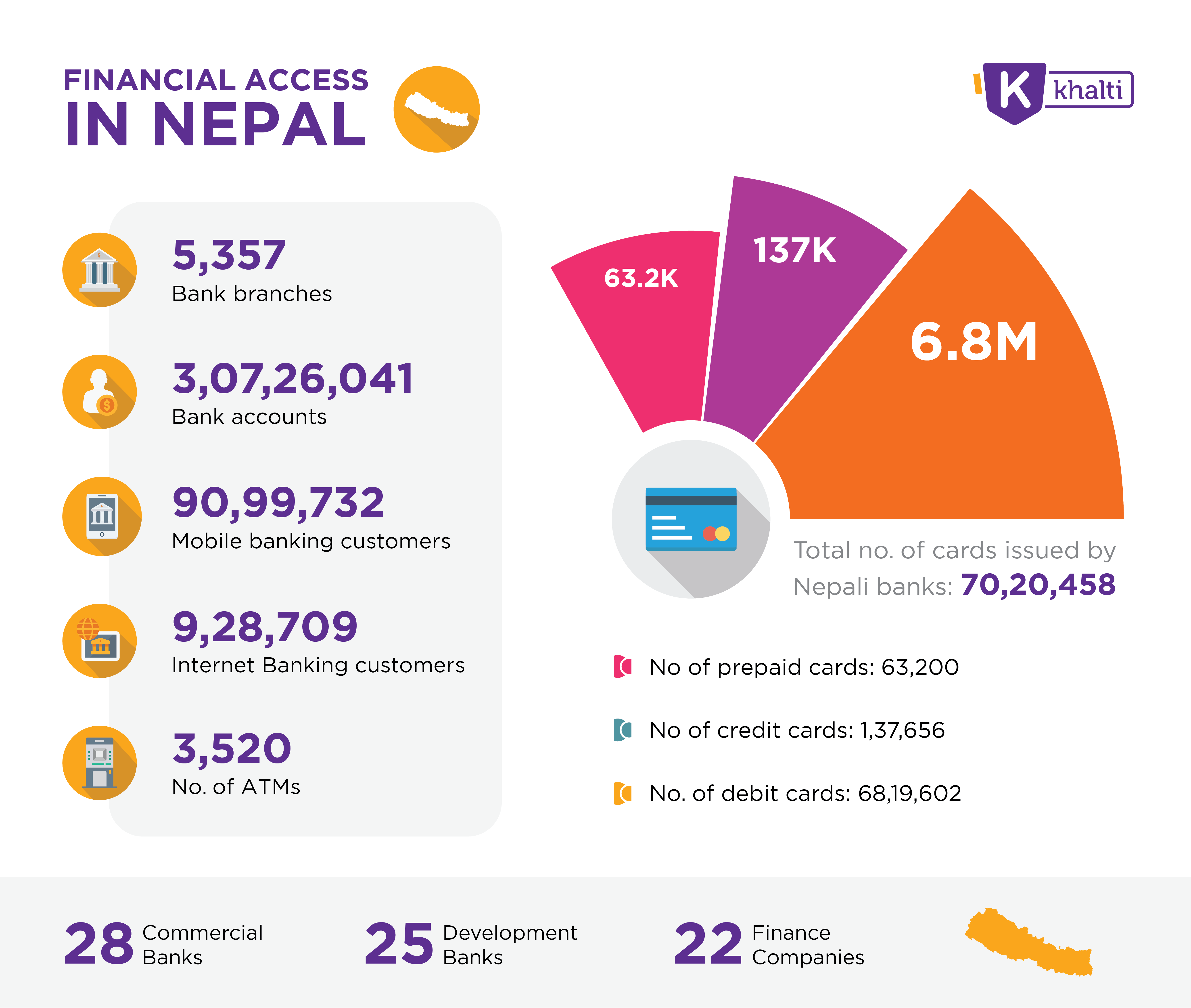Infographics on the present status of Mobile Banking in Nepal, and Banking Access in the country