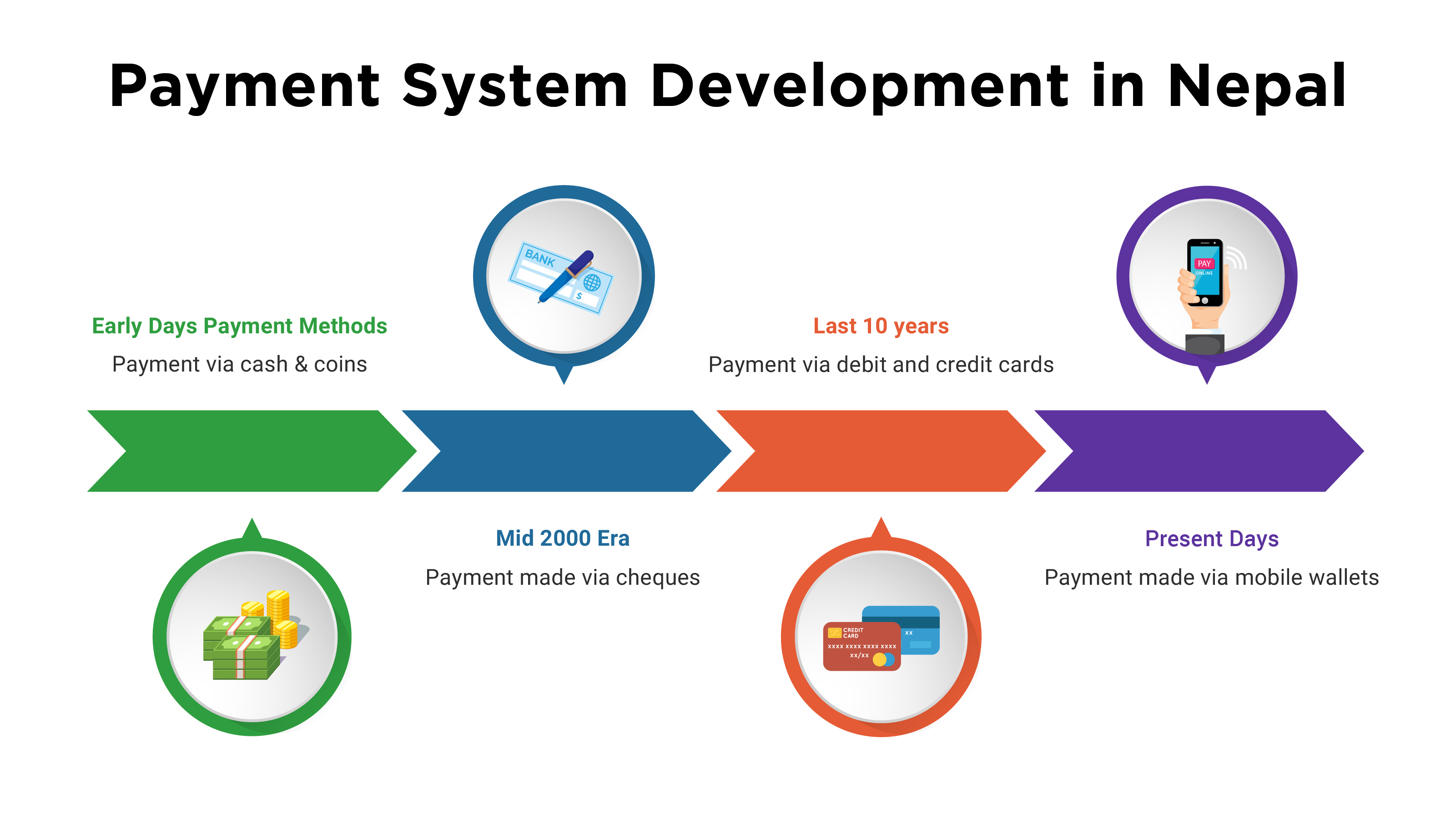 Payments System Development in Nepal