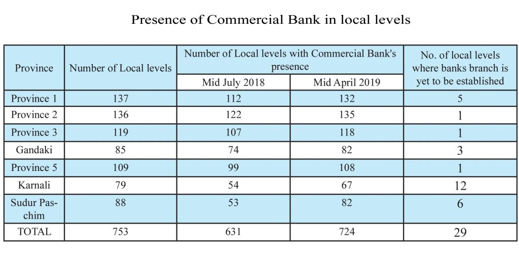 Presence of Commercial Bank in local levels
