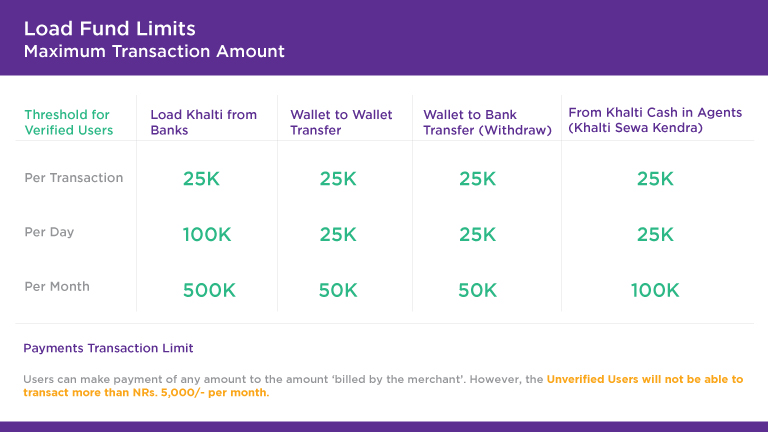 Khalti Transaction Limit (Updated Notice)