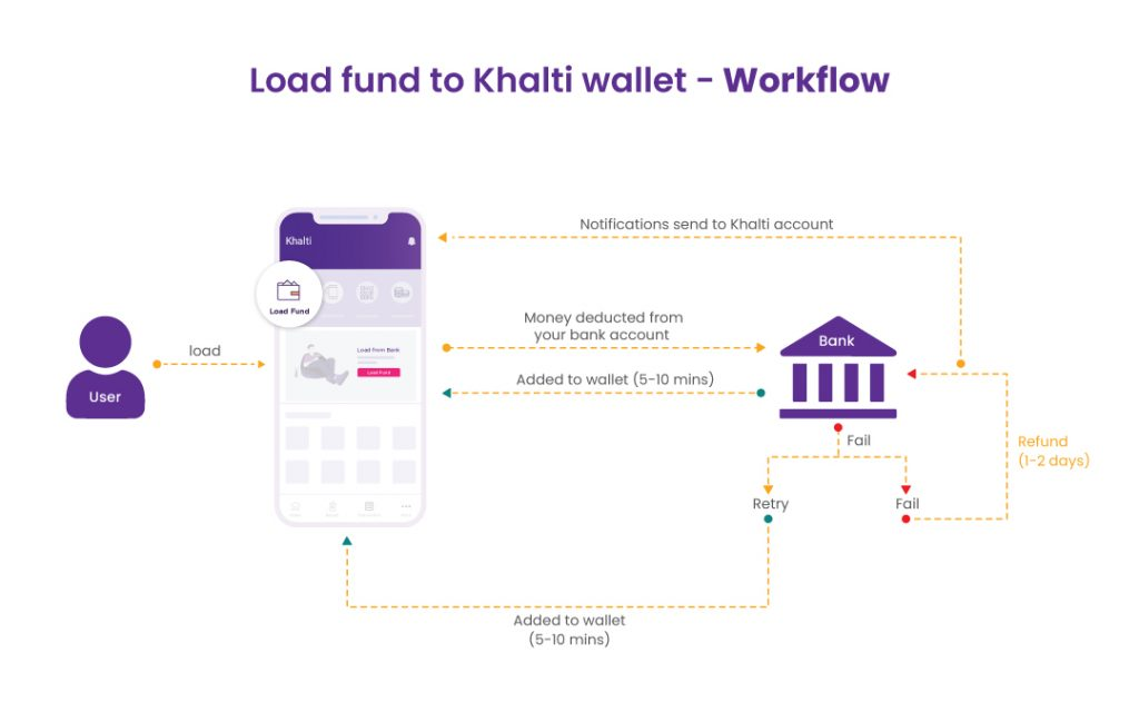 Load fund from khalti